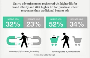 native-ad-brand-lift-sharethrough-research